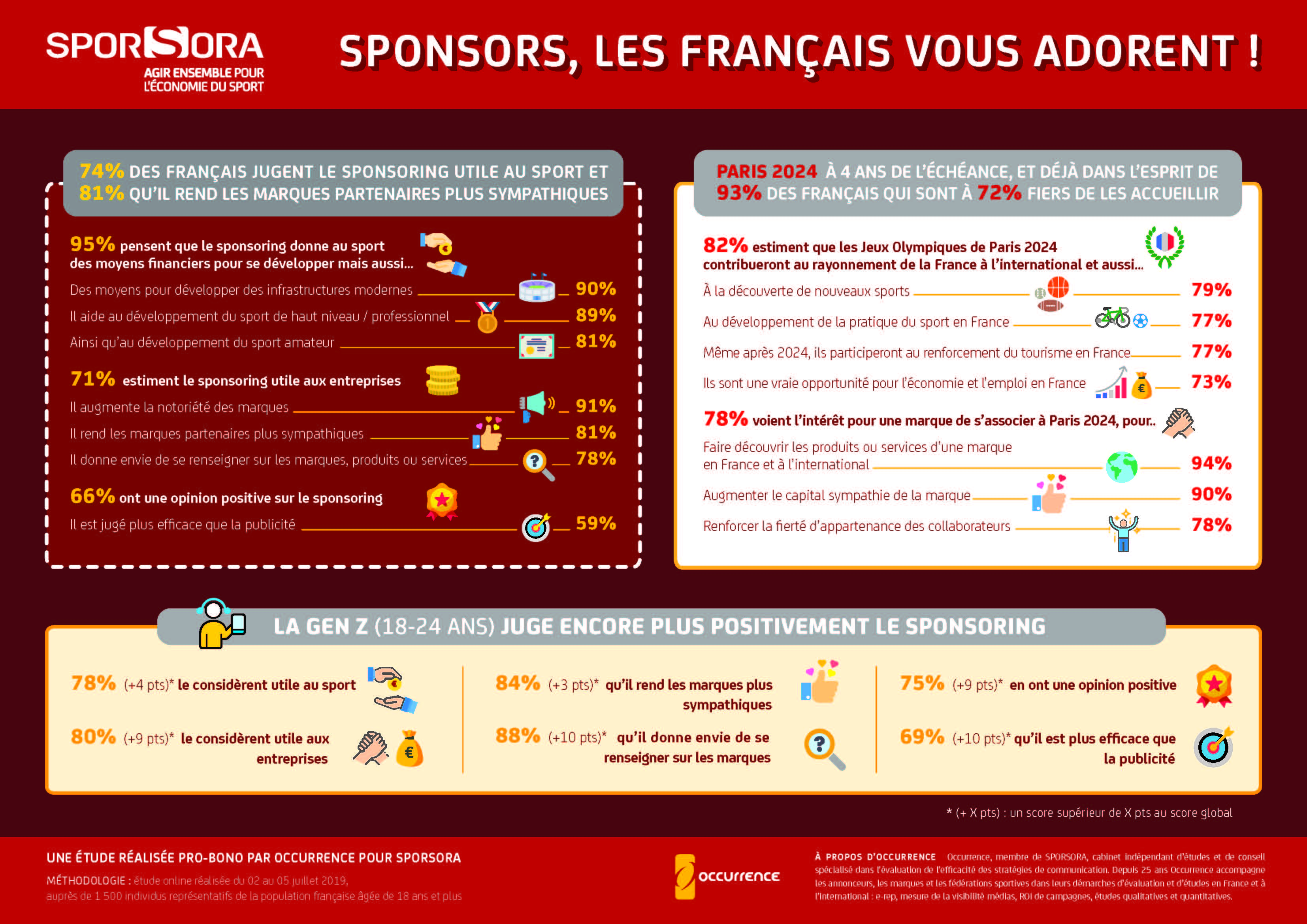 Infographie etude occurence